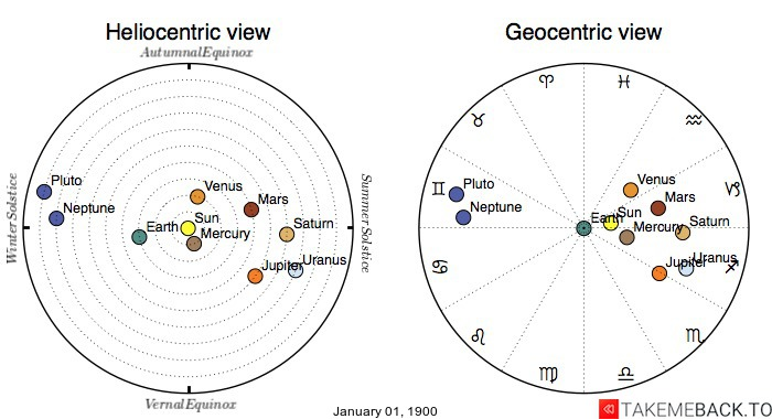 Planetary positions on January 01, 1900 - Heliocentric and Geocentric views