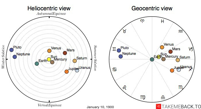 Planetary positions on January 10, 1900 - Heliocentric and Geocentric views