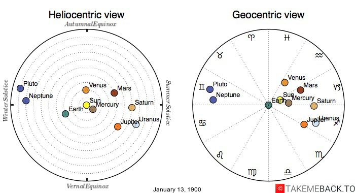 Planetary positions on January 13, 1900 - Heliocentric and Geocentric views
