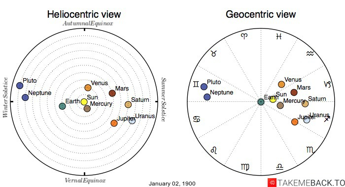 Planetary positions on January 02, 1900 - Heliocentric and Geocentric views