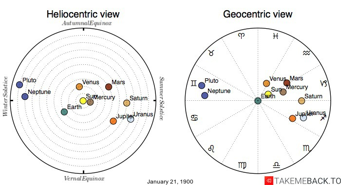 Planetary positions on January 21, 1900 - Heliocentric and Geocentric views
