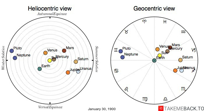 Planetary positions on January 30, 1900 - Heliocentric and Geocentric views