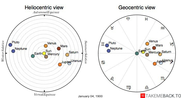 Planetary positions on January 04, 1900 - Heliocentric and Geocentric views