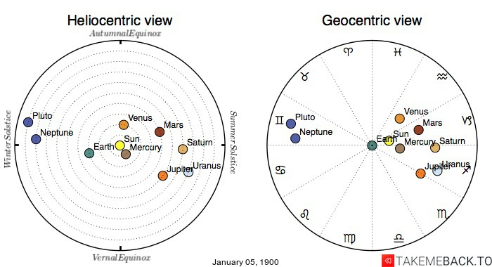 Planetary positions on January 05, 1900 - Heliocentric and Geocentric views