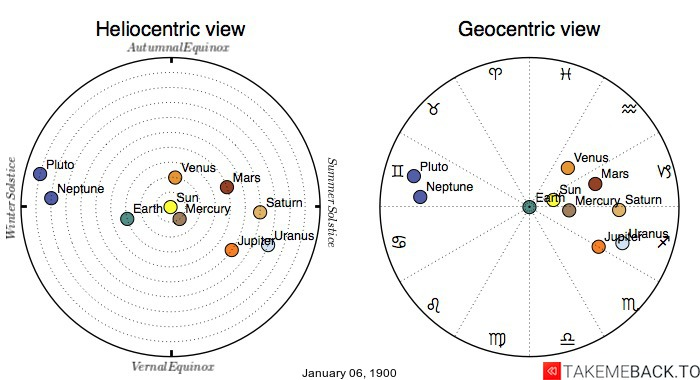 Planetary positions on January 06, 1900 - Heliocentric and Geocentric views