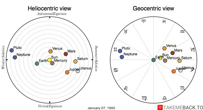 Planetary positions on January 07, 1900 - Heliocentric and Geocentric views