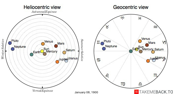 Planetary positions on January 08, 1900 - Heliocentric and Geocentric views