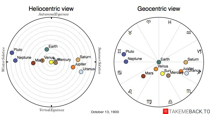 Planetary positions on October 13th, 1900 - Heliocentric and Geocentric views