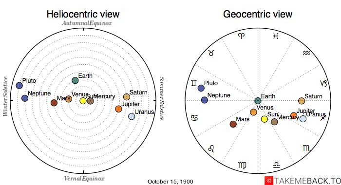 Planetary positions on October 15th, 1900 - Heliocentric and Geocentric views