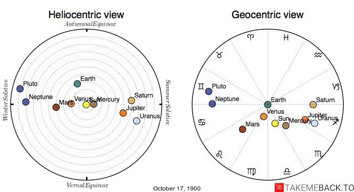 Planetary positions on October 17th, 1900 - Heliocentric and Geocentric views