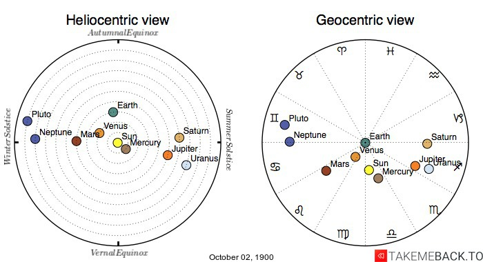 Planetary positions on October 2nd, 1900 - Heliocentric and Geocentric views