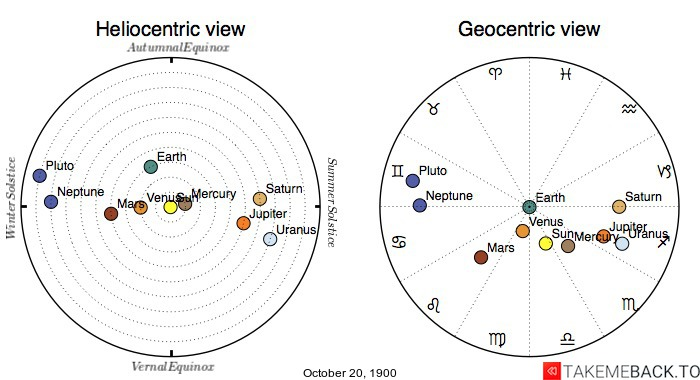 Planetary positions on October 20th, 1900 - Heliocentric and Geocentric views