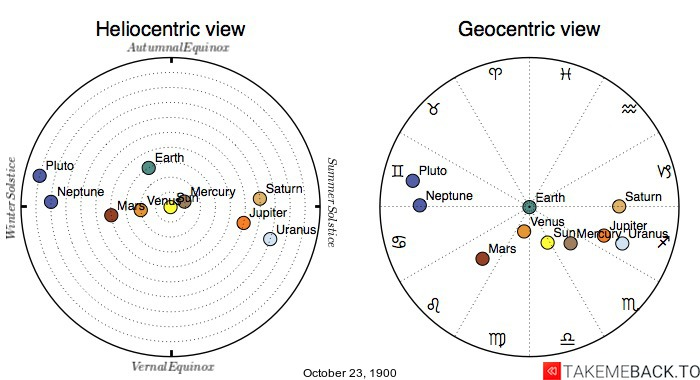 Planetary positions on October 23rd, 1900 - Heliocentric and Geocentric views