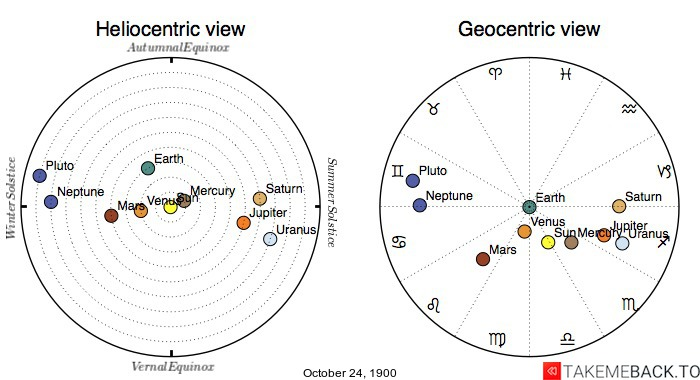 Planetary positions on October 24th, 1900 - Heliocentric and Geocentric views