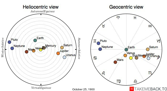 Planetary positions on October 25th, 1900 - Heliocentric and Geocentric views