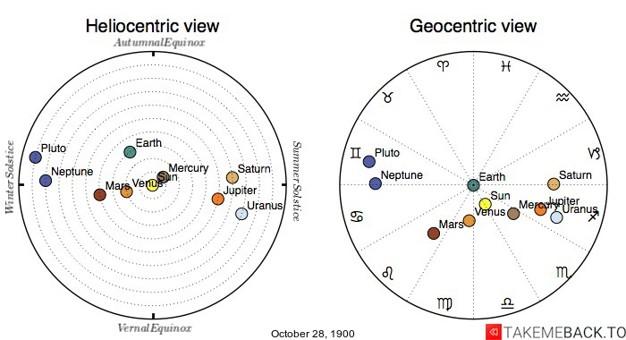 Planetary positions on October 28th, 1900 - Heliocentric and Geocentric views