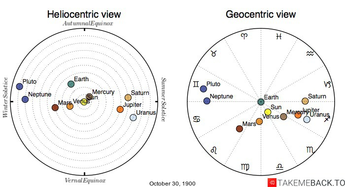 Planetary positions on October 30th, 1900 - Heliocentric and Geocentric views