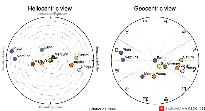 Planetary positions on October 31st, 1900 - Heliocentric and Geocentric views