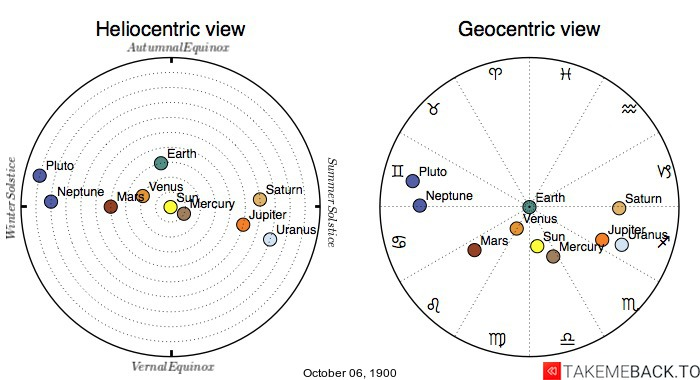 Planetary positions on October 6th, 1900 - Heliocentric and Geocentric views