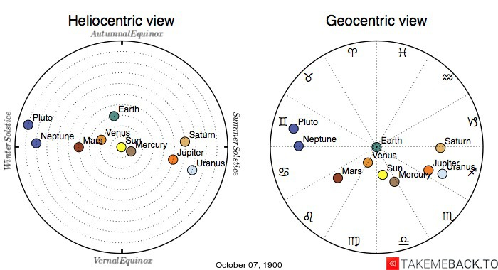 Planetary positions on October 7th, 1900 - Heliocentric and Geocentric views