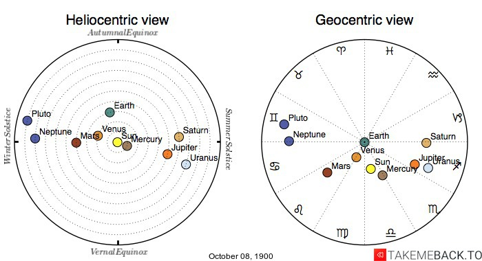 Planetary positions on October 8th, 1900 - Heliocentric and Geocentric views