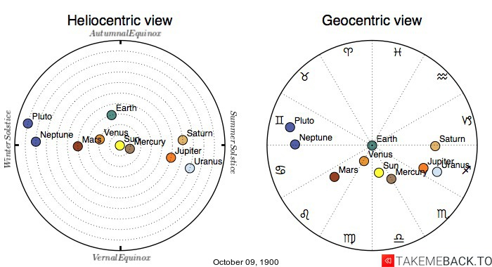 Planetary positions on October 9th, 1900 - Heliocentric and Geocentric views