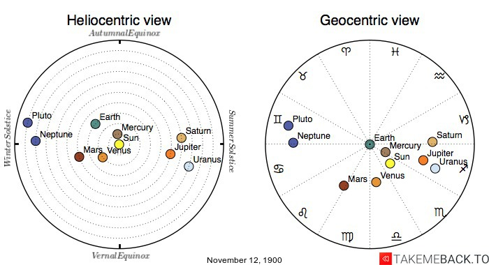 Planetary positions on November 12, 1900 - Heliocentric and Geocentric views