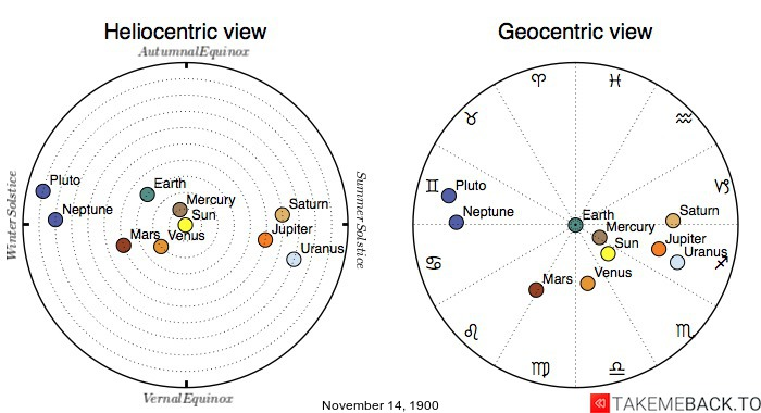 Planetary positions on November 14th, 1900 - Heliocentric and Geocentric views