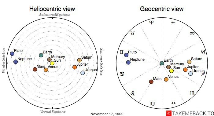 Planetary positions on November 17th, 1900 - Heliocentric and Geocentric views