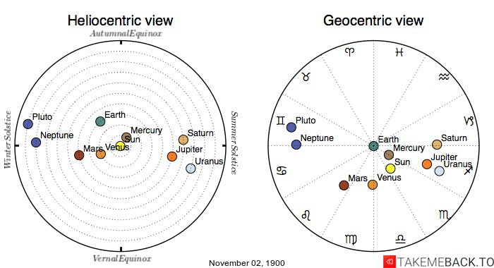 Planetary positions on November 2nd, 1900 - Heliocentric and Geocentric views