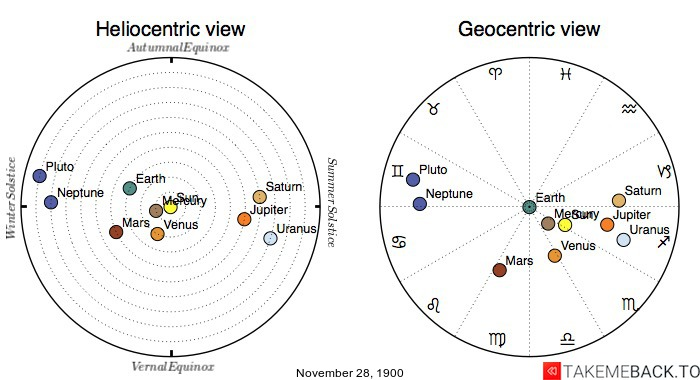 Planetary positions on November 28th, 1900 - Heliocentric and Geocentric views