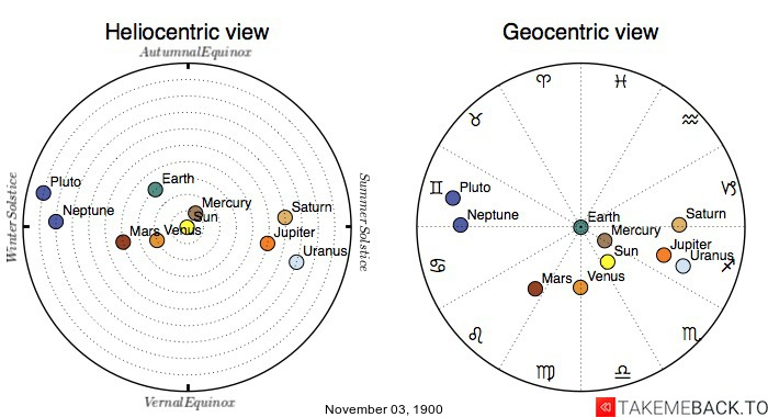 Planetary positions on November 3rd, 1900 - Heliocentric and Geocentric views
