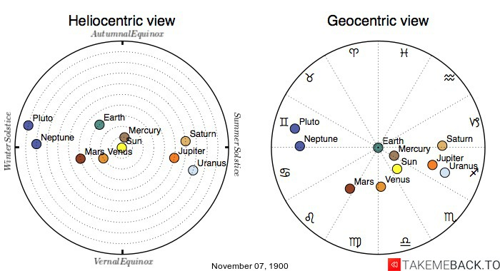 Planetary positions on November 7th, 1900 - Heliocentric and Geocentric views
