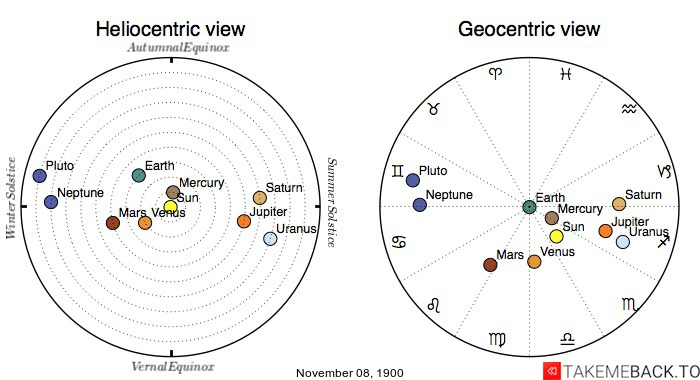 Planetary positions on November 8th, 1900 - Heliocentric and Geocentric views