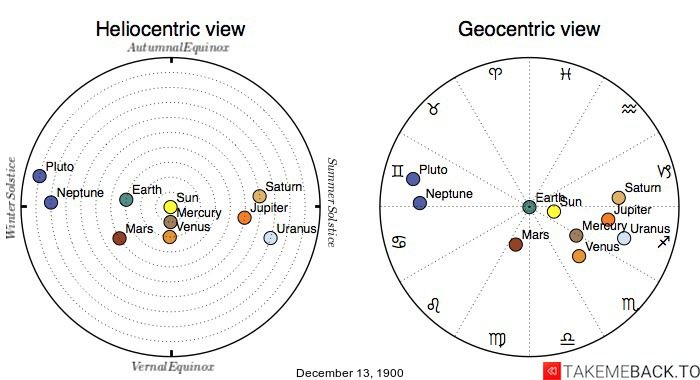 Planetary positions on December 13th, 1900 - Heliocentric and Geocentric views
