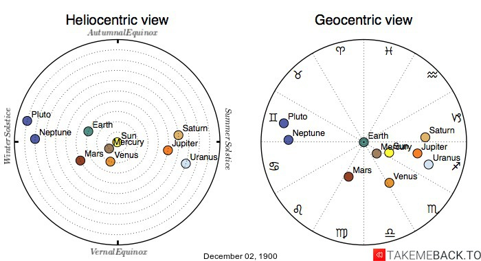 Planetary positions on December 02, 1900 - Heliocentric and Geocentric views