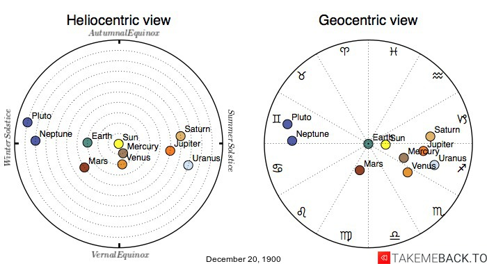 Planetary positions on December 20th, 1900 - Heliocentric and Geocentric views