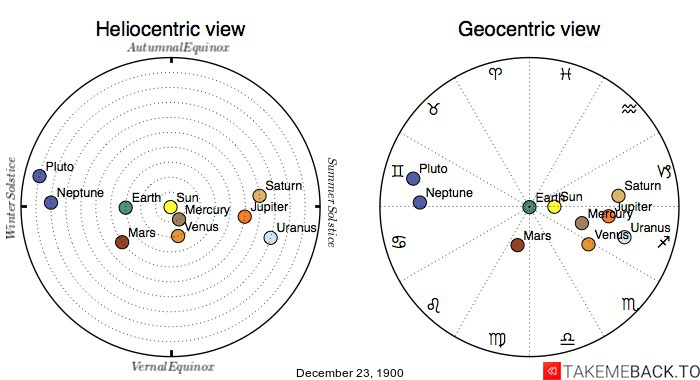 Planetary positions on December 23rd, 1900 - Heliocentric and Geocentric views