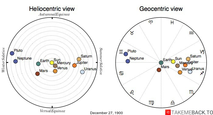 Planetary positions on December 27th, 1900 - Heliocentric and Geocentric views