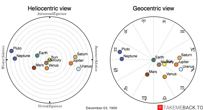 Planetary positions on December 3rd, 1900 - Heliocentric and Geocentric views