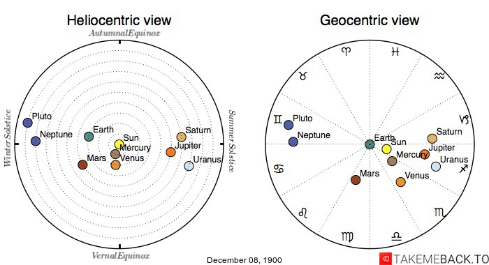 Planetary positions on December 8th, 1900 - Heliocentric and Geocentric views