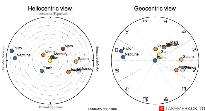 Planetary positions on February 11th, 1900 - Heliocentric and Geocentric views