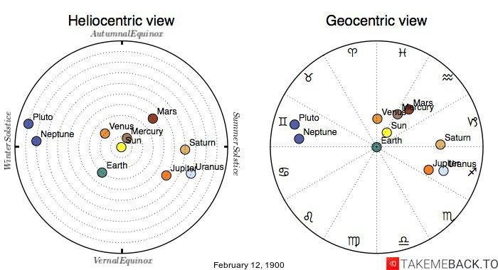 Planetary positions on February 12th, 1900 - Heliocentric and Geocentric views