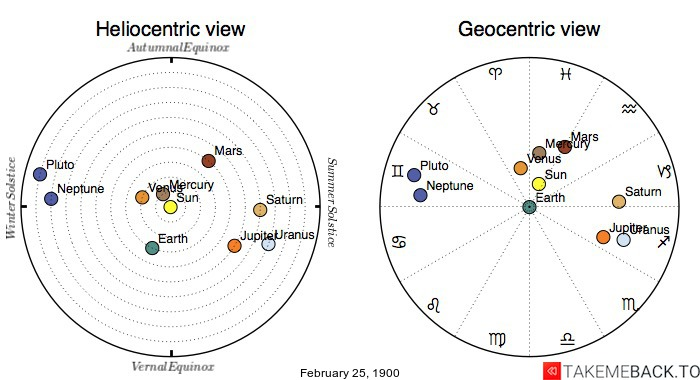 Planetary positions on February 25, 1900 - Heliocentric and Geocentric views