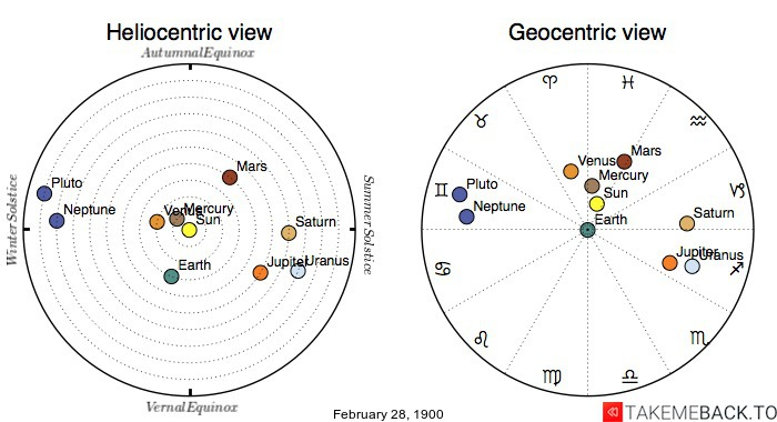 Planetary positions on February 28th, 1900 - Heliocentric and Geocentric views
