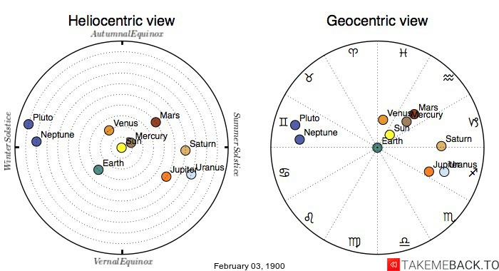 Planetary positions on February 3rd, 1900 - Heliocentric and Geocentric views