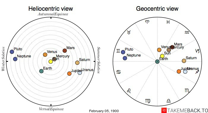 Planetary positions on February 5th, 1900 - Heliocentric and Geocentric views