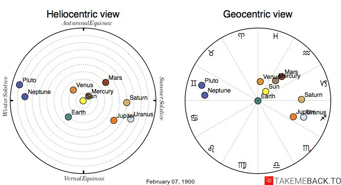 Planetary positions on February 7th, 1900 - Heliocentric and Geocentric views
