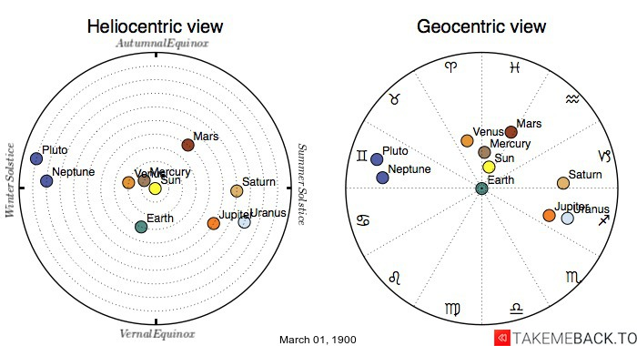 Planetary positions on March 1st, 1900 - Heliocentric and Geocentric views