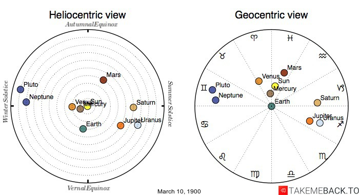 Planetary positions on March 10th, 1900 - Heliocentric and Geocentric views